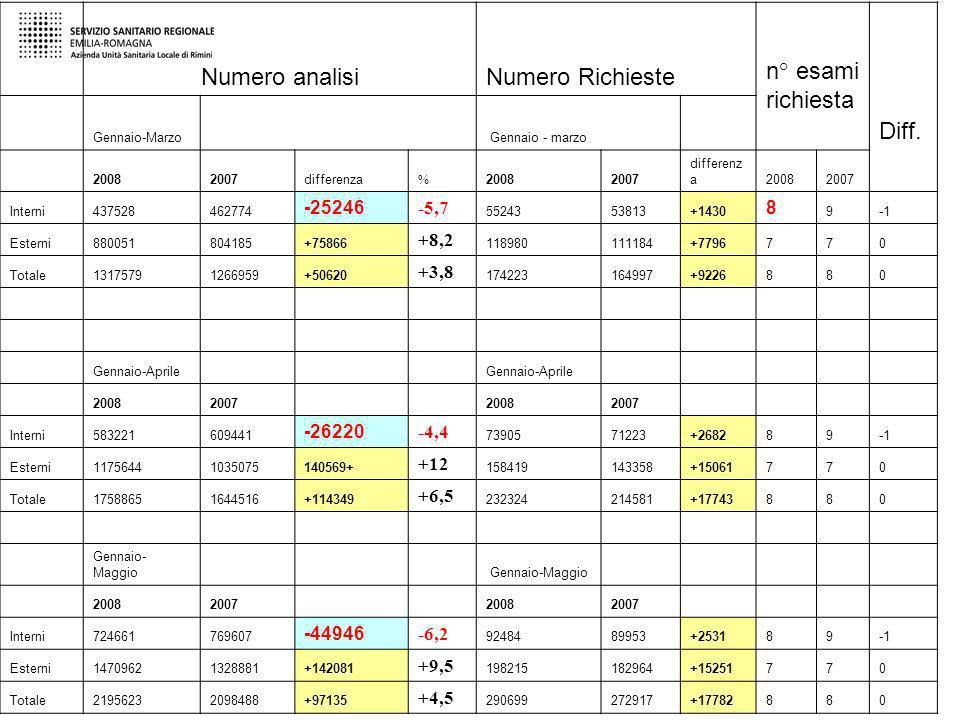 Numero analisi Numero Richieste n° esami richiesta Diff. Gennaio-Marzo Gennaio - marzo 20082007differenza % 20082007 differenz a20082007 Interni437528