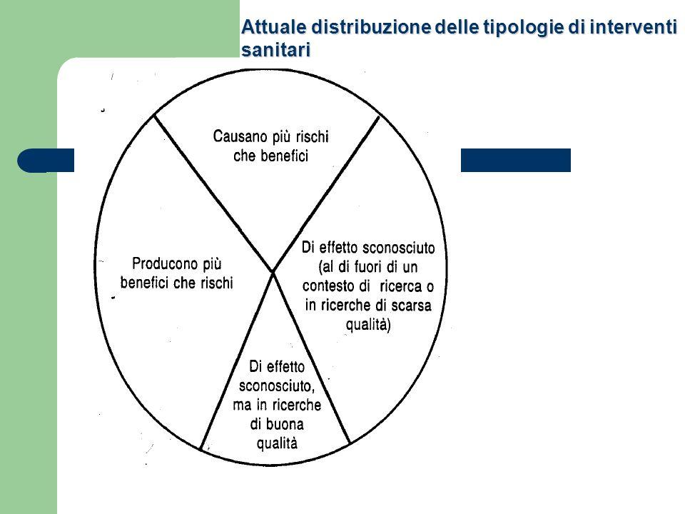 Distribuzione ottimale degli interventi sanitari