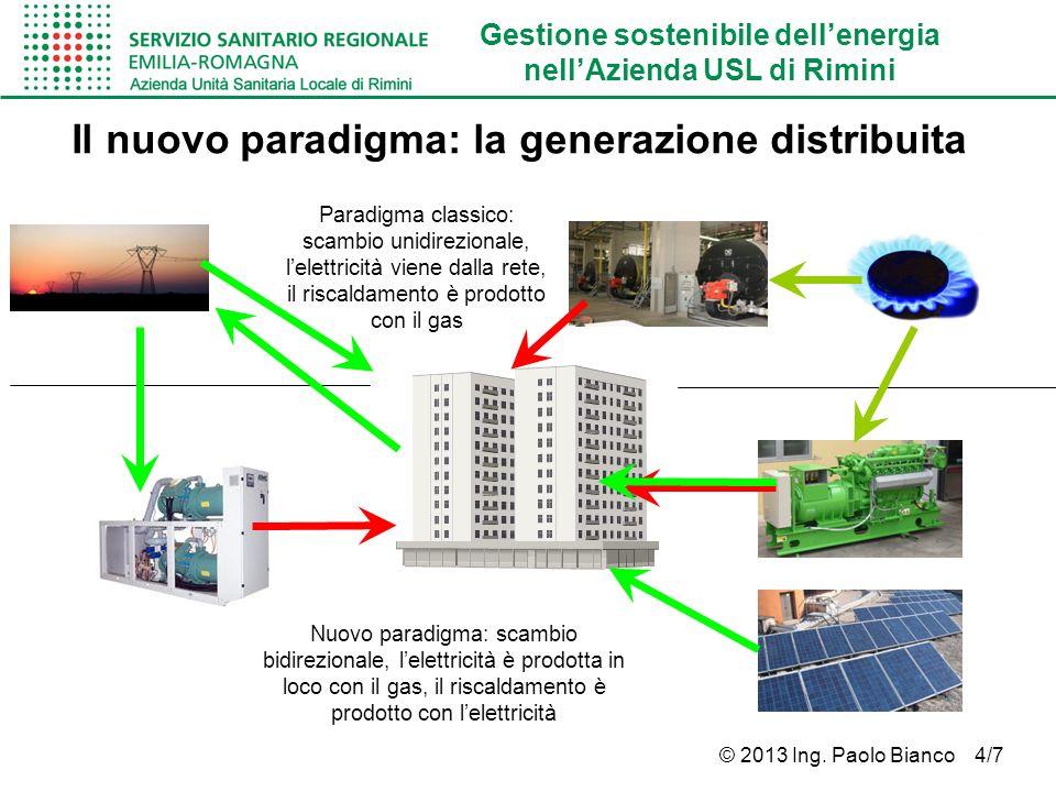 Gestione sostenibile dellenergia nellAzienda USL di Rimini © 2013 Ing. Paolo Bianco 4/7 Paradigma classico: scambio unidirezionale, lelettricità viene