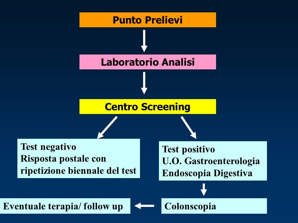 Laboratorio Analisi Centro Screening Test negativo Risposta postale con ripetizione biennale del test Test positivo U.O.