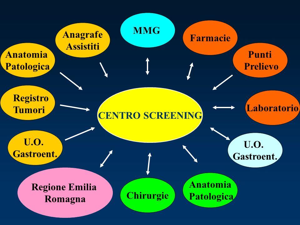 CENTRO SCREENING Registro Tumori Anatomia Patologica Anagrafe Assistiti Farmacie Laboratorio U.O.