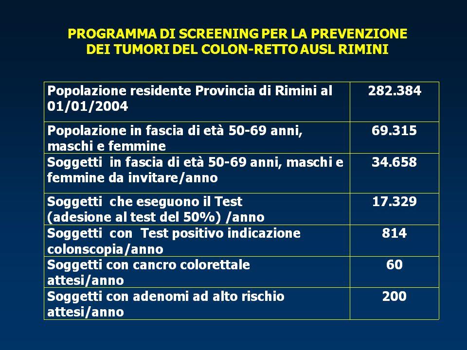 Farmacia Centro Screening Cittadino Riceve la lettera di invito Cittadino Riconsegna il test entro 24 ore dal prelievo Punto Prelievi