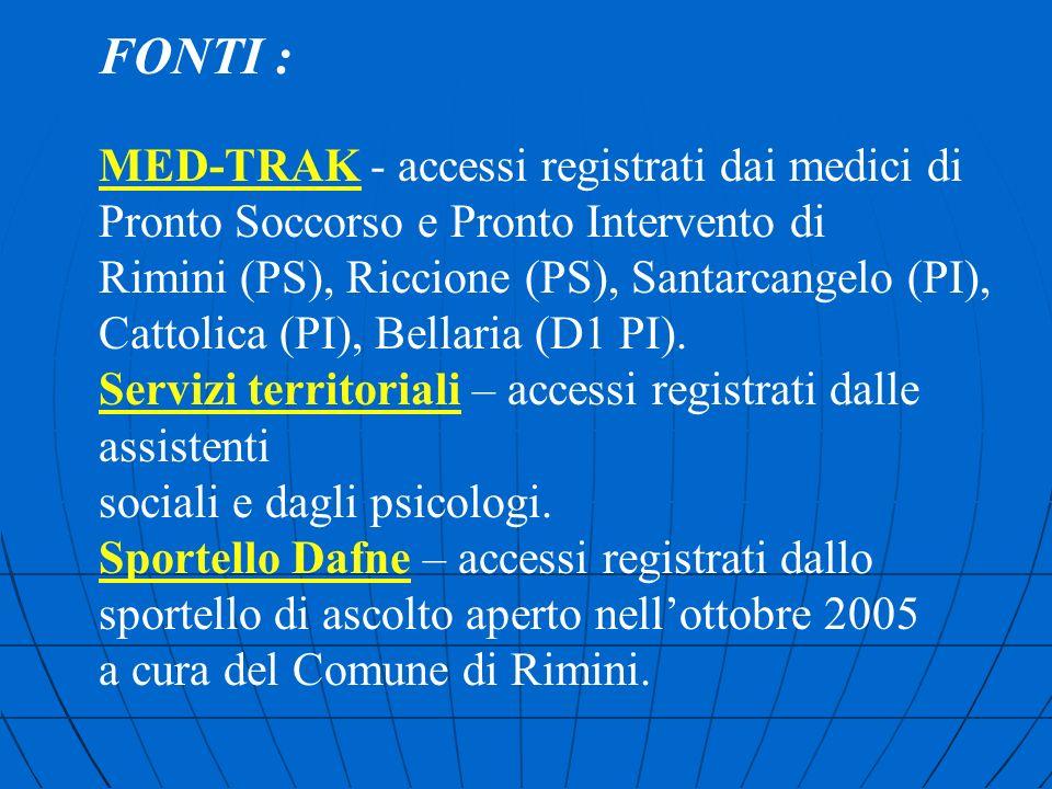 FONTI : MED-TRAK - accessi registrati dai medici di Pronto Soccorso e Pronto Intervento di Rimini (PS), Riccione (PS), Santarcangelo (PI), Cattolica (PI), Bellaria (D1 PI).