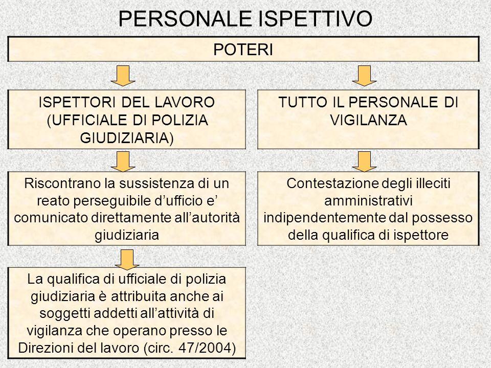 PERSONALE ISPETTIVO POTERI ISPETTORI DEL LAVORO (UFFICIALE DI POLIZIA GIUDIZIARIA) TUTTO IL PERSONALE DI VIGILANZA Riscontrano la sussistenza di un re