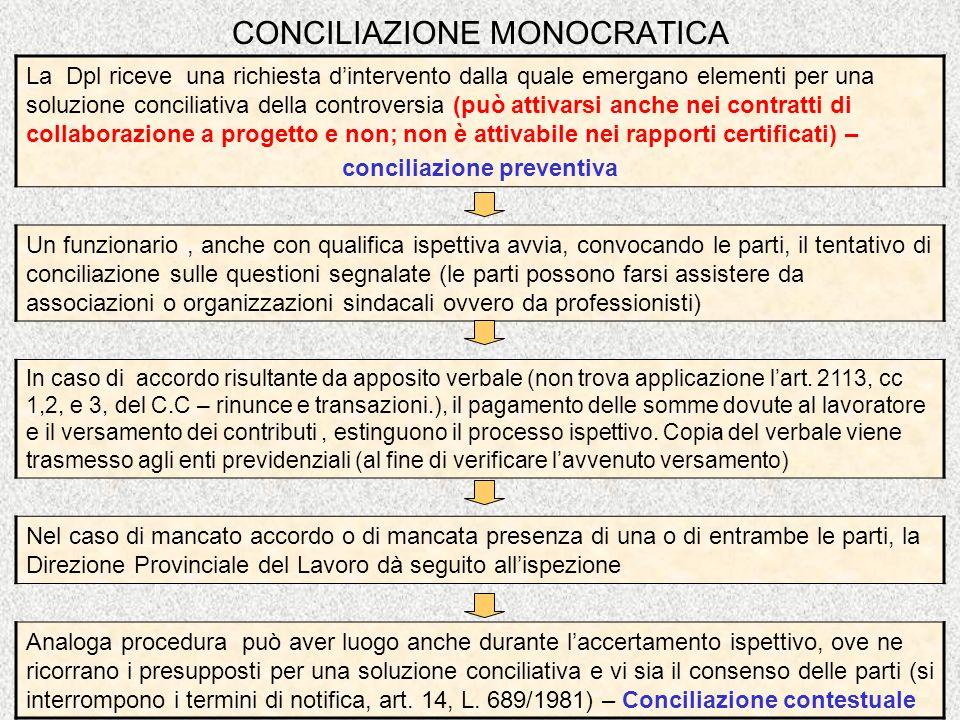 CONCILIAZIONE MONOCRATICA La Dpl riceve una richiesta dintervento dalla quale emergano elementi per una soluzione conciliativa della controversia (può