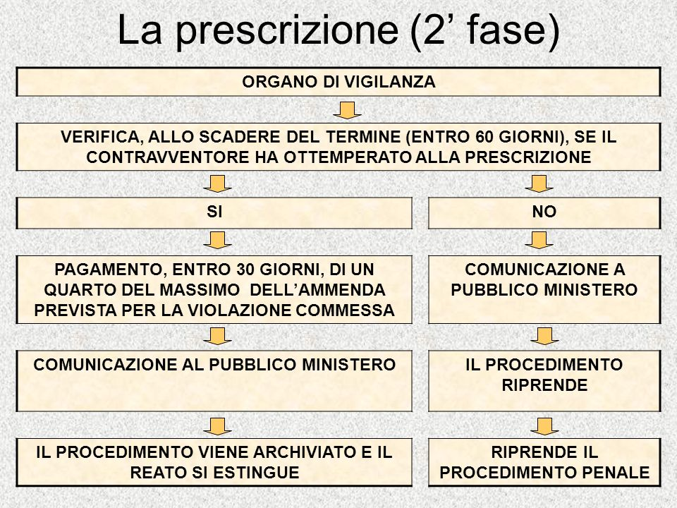 La prescrizione (2 fase) ORGANO DI VIGILANZA VERIFICA, ALLO SCADERE DEL TERMINE (ENTRO 60 GIORNI), SE IL CONTRAVVENTORE HA OTTEMPERATO ALLA PRESCRIZIO