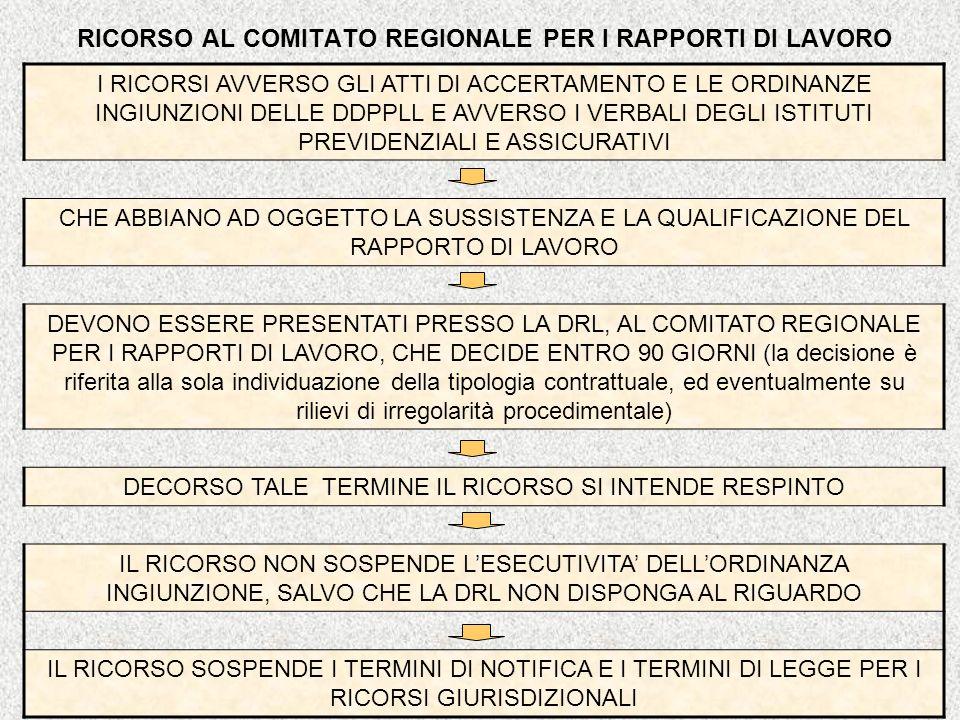 RICORSO AL COMITATO REGIONALE PER I RAPPORTI DI LAVORO I RICORSI AVVERSO GLI ATTI DI ACCERTAMENTO E LE ORDINANZE INGIUNZIONI DELLE DDPPLL E AVVERSO I