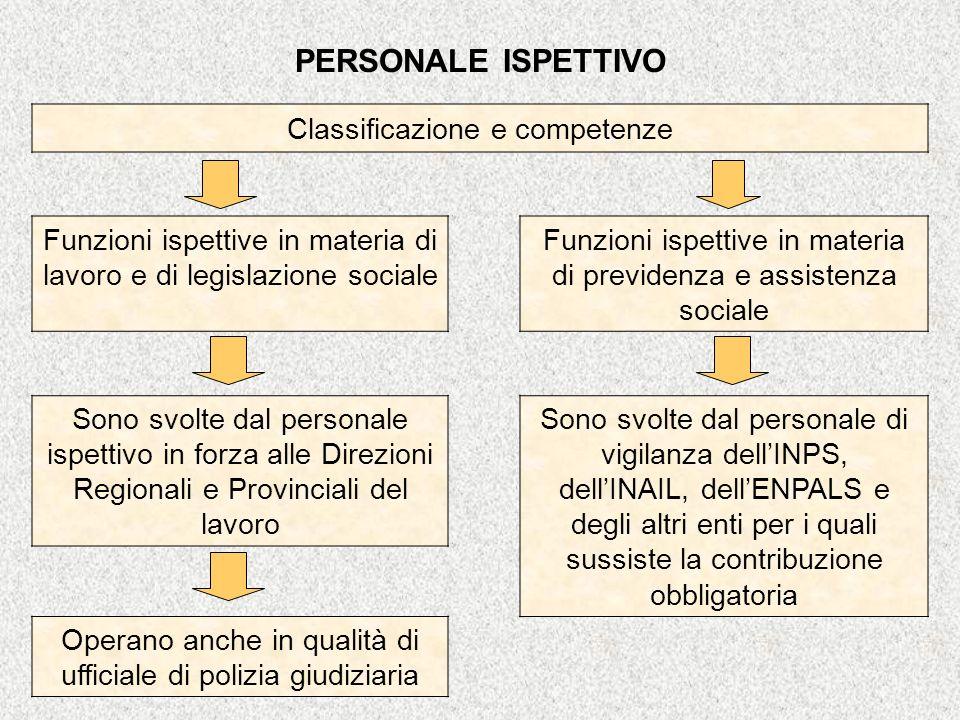 PERSONALE ISPETTIVO Classificazione e competenze Funzioni ispettive in materia di lavoro e di legislazione sociale Funzioni ispettive in materia di pr