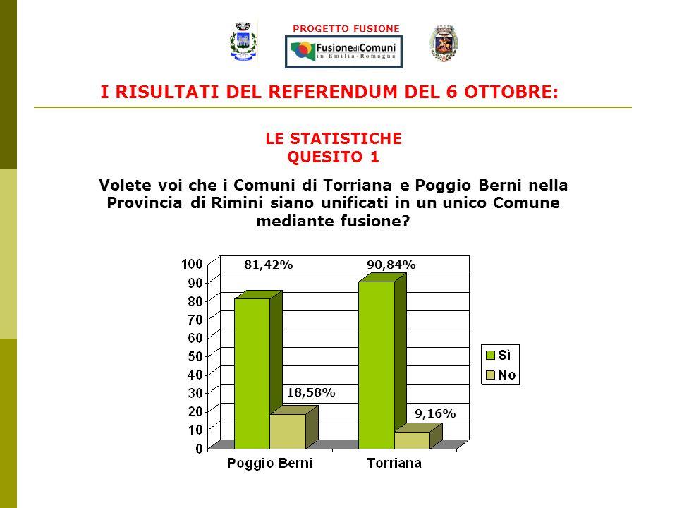 I RISULTATI DEL REFERENDUM DEL 6 OTTOBRE: 90,84% 9,16% 81,42% 18,58% LE STATISTICHE QUESITO 1 Volete voi che i Comuni di Torriana e Poggio Berni nella Provincia di Rimini siano unificati in un unico Comune mediante fusione.