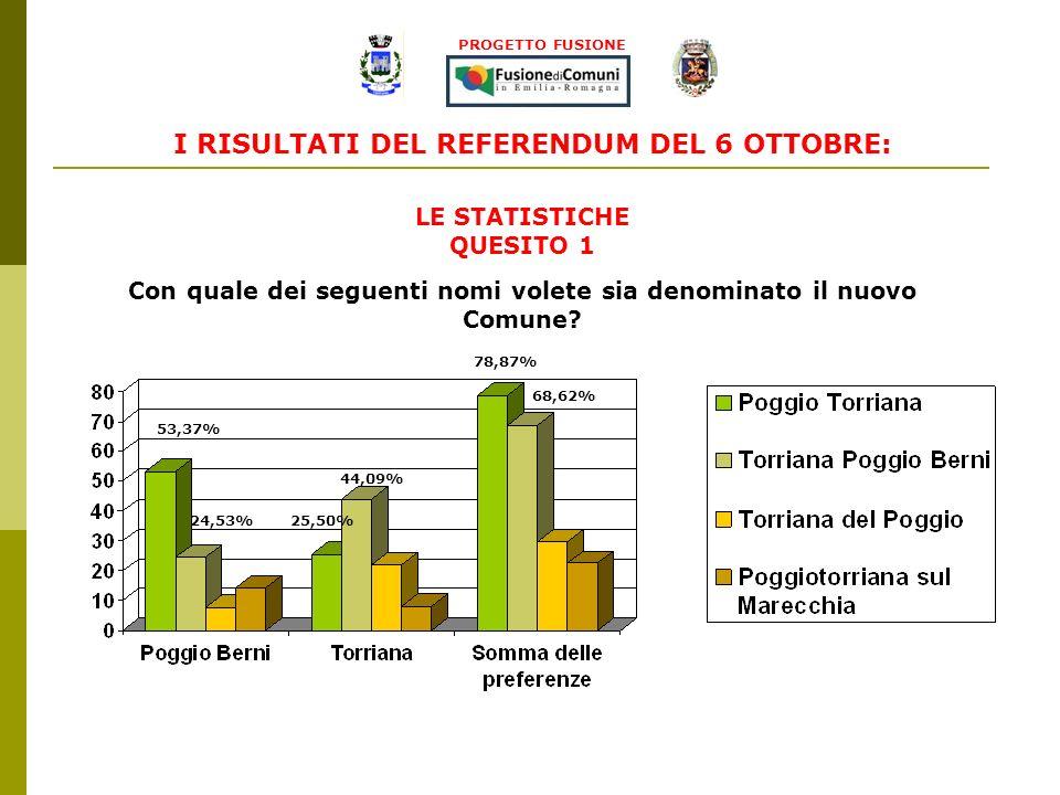 PROGETTO FUSIONE AFFLUENZA ALLE URNE DEL COMUNE DI POGGIO BERNI Media del 48,53% LE STATISTICHE
