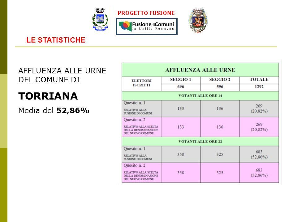 AFFLUENZA ALLE URNE DEL COMUNE DI TORRIANA Media del 52,86% PROGETTO FUSIONE LE STATISTICHE