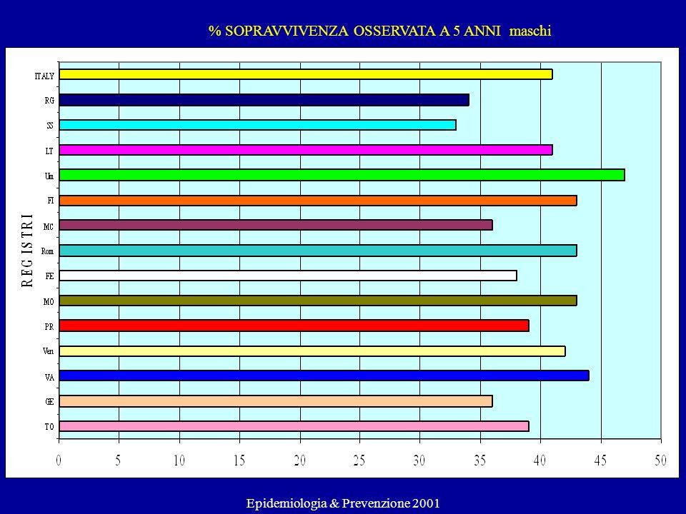 % SOPRAVVIVENZA OSSERVATA A 5 ANNI maschi Epidemiologia & Prevenzione 2001