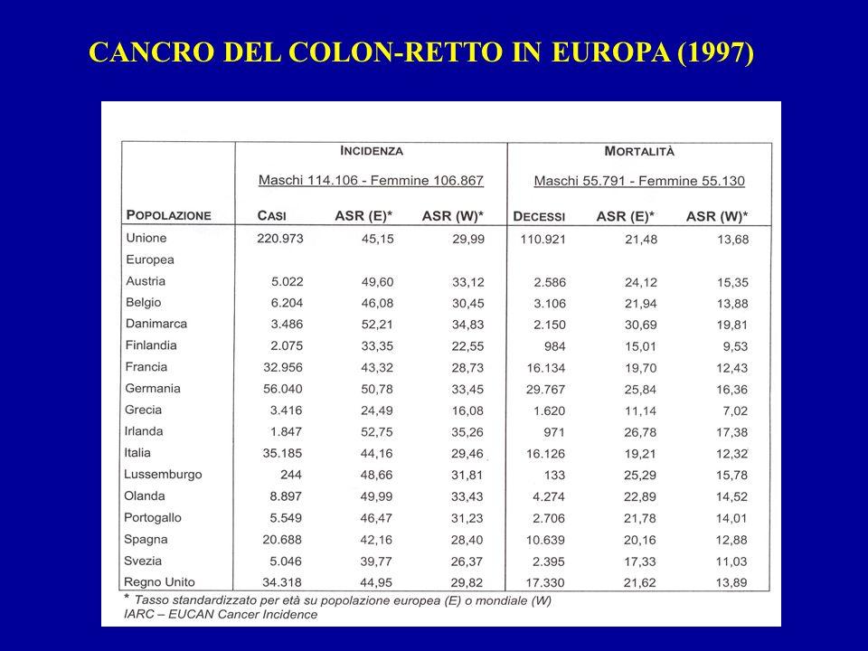 EPIDEMIOLOGIA TUMORI DEL COLON RETTO INCIDENZA - MORTALITA IN ITALIA E AL SECONDO POSTO SIA PER INCIDENZA CHE PER MORTALITA MASCHI INCIDENZA 12,9% (SECONDO SOLO AL POLMONE) MORTALITA 8,8% FEMMINE INCIDENZA 13,6% (SECONDO SOLO ALLA MAMMELLA) MORTALITA 10,7% A RIMINI CIRCA 250 NUOVI CASI /aa MORTALITA CIRCA 50%