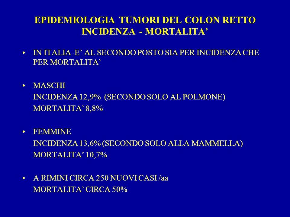 EPIDEMIOLOGIA TUMORI DEL COLON RETTO INCIDENZA - MORTALITA IN ITALIA E AL SECONDO POSTO SIA PER INCIDENZA CHE PER MORTALITA MASCHI INCIDENZA 12,9% (SE