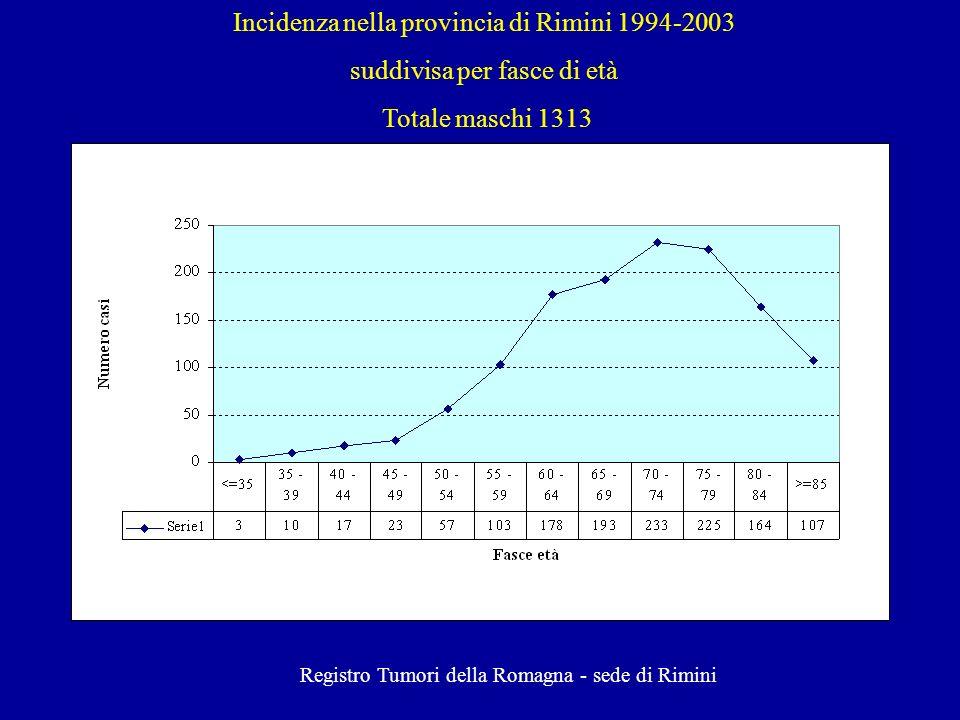 Incidenza nella provincia di Rimini 1994-2003 suddivisa per fasce di età Totale femmine 1052 Registro Tumori della Romagna - sede di Rimini