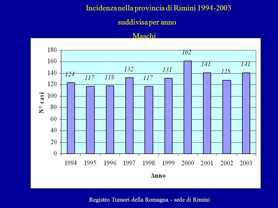 Incidenza nella provincia di Rimini 1994-2003 suddivisa per anno Maschi Registro Tumori della Romagna - sede di Rimini