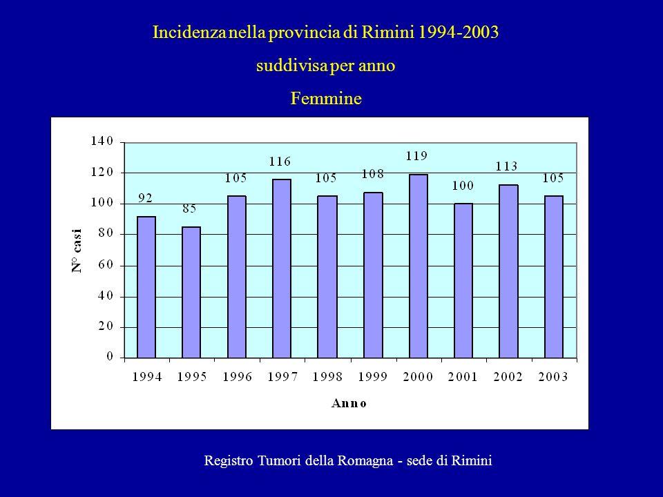 Incidenza nella provincia di Rimini 1994-2003 suddivisa per anno Femmine Registro Tumori della Romagna - sede di Rimini