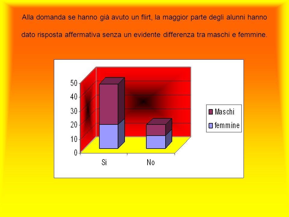 Alla domanda se hanno già avuto un flirt, la maggior parte degli alunni hanno dato risposta affermativa senza un evidente differenza tra maschi e femm