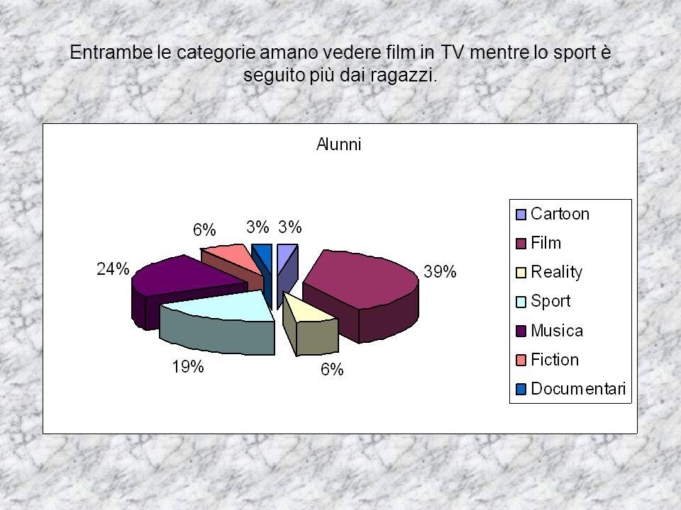 Entrambe le categorie amano vedere film in TV mentre lo sport è seguito più dai ragazzi.