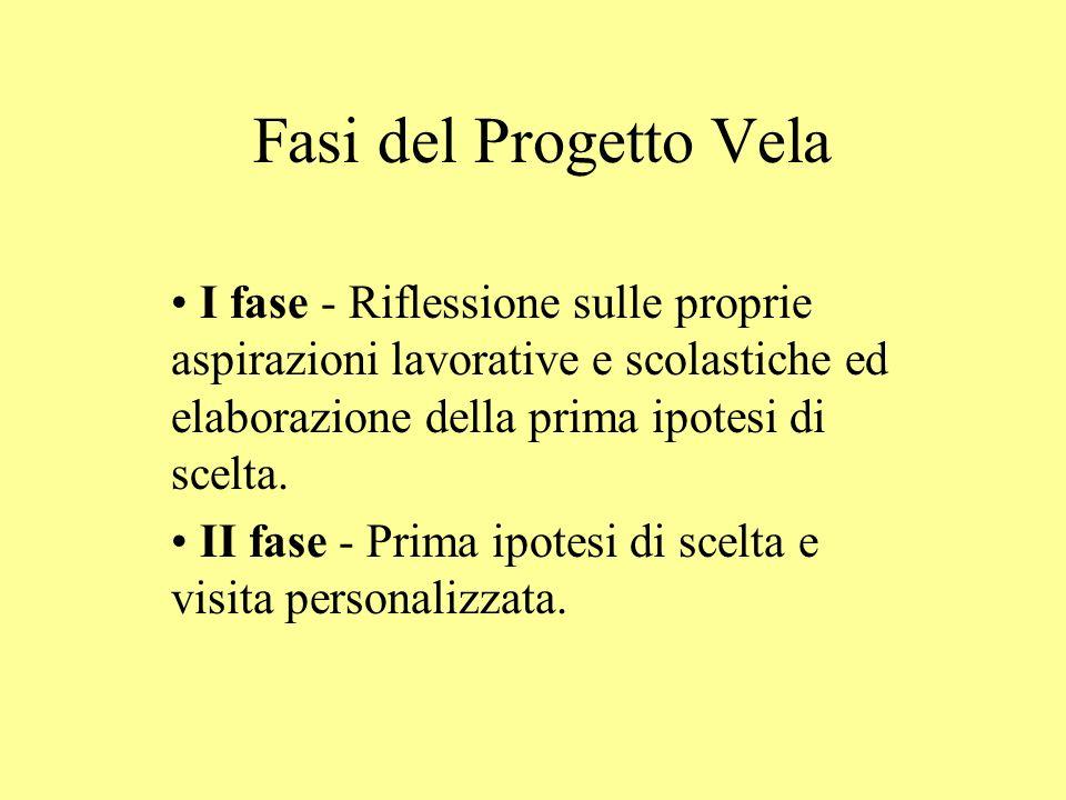 Fasi del Progetto Vela I fase - Riflessione sulle proprie aspirazioni lavorative e scolastiche ed elaborazione della prima ipotesi di scelta. II fase