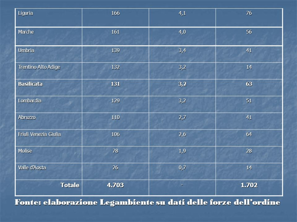 Umbria1393,441 Trentino Alto Adige 1323,214 Basilicata1313,263 Lombardia1293,251 Abruzzo1102,741 Friuli Venezia Giulia 1062,664 Molise781,928 Valle dA