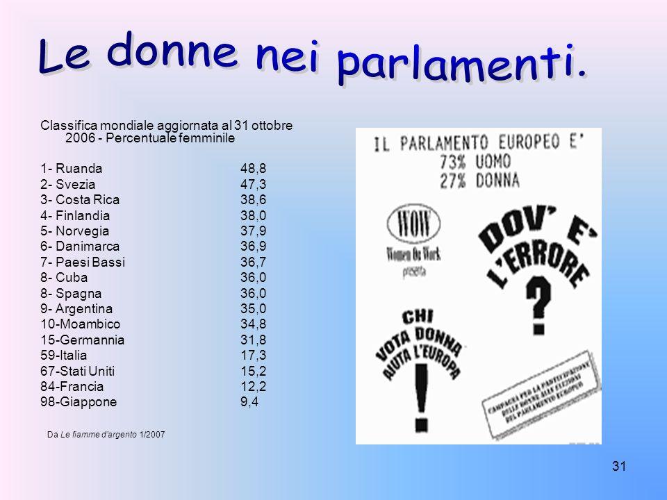 31 Classifica mondiale aggiornata al 31 ottobre 2006 - Percentuale femminile 1- Ruanda48,8 2- Svezia47,3 3- Costa Rica38,6 4- Finlandia38,0 5- Norvegi