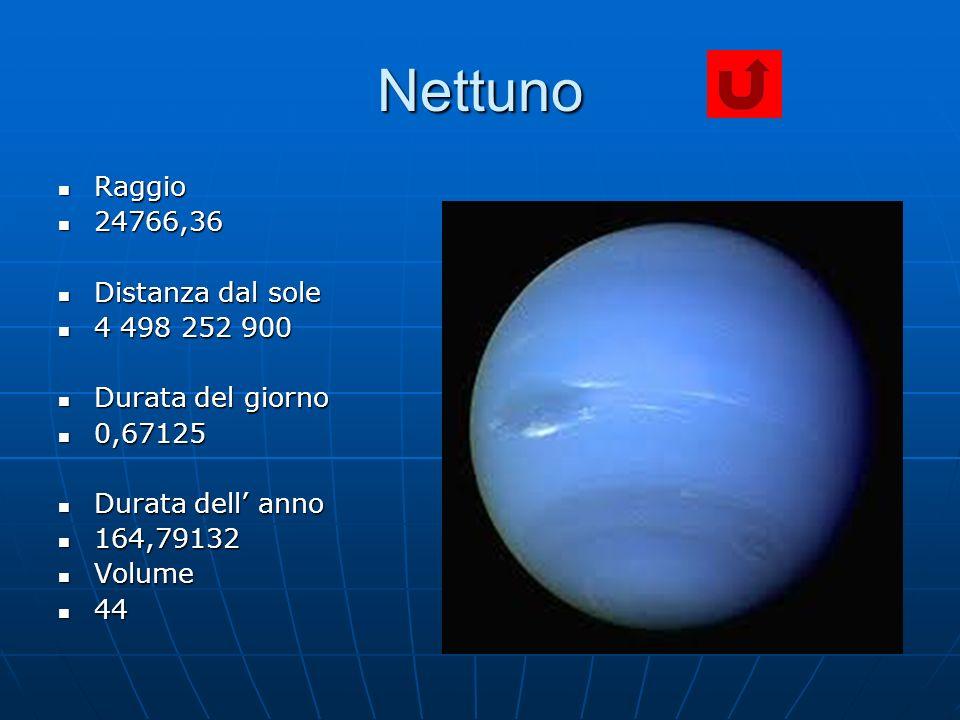 Nettuno Raggio Raggio 24766,36 24766,36 Distanza dal sole Distanza dal sole 4 498 252 900 4 498 252 900 Durata del giorno Durata del giorno 0,67125 0,