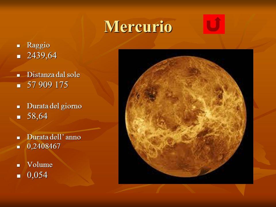 Mercurio Raggio Raggio 2439,64 2439,64 Distanza dal sole Distanza dal sole 57 909 175 57 909 175 Durata del giorno Durata del giorno 58,64 58,64 Durat