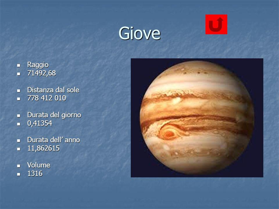 Giove Raggio Raggio 71492,68 71492,68 Distanza dal sole Distanza dal sole 778 412 010 778 412 010 Durata del giorno Durata del giorno 0,41354 0,41354