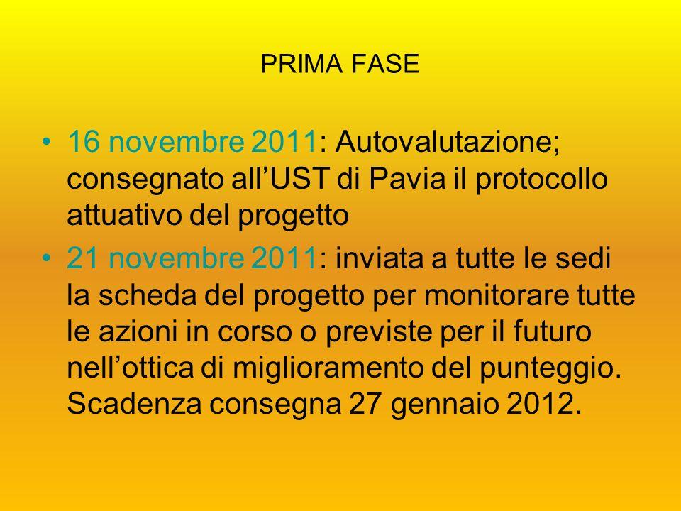 PRIMA FASE 16 novembre 2011: Autovalutazione; consegnato allUST di Pavia il protocollo attuativo del progetto 21 novembre 2011: inviata a tutte le sedi la scheda del progetto per monitorare tutte le azioni in corso o previste per il futuro nellottica di miglioramento del punteggio.