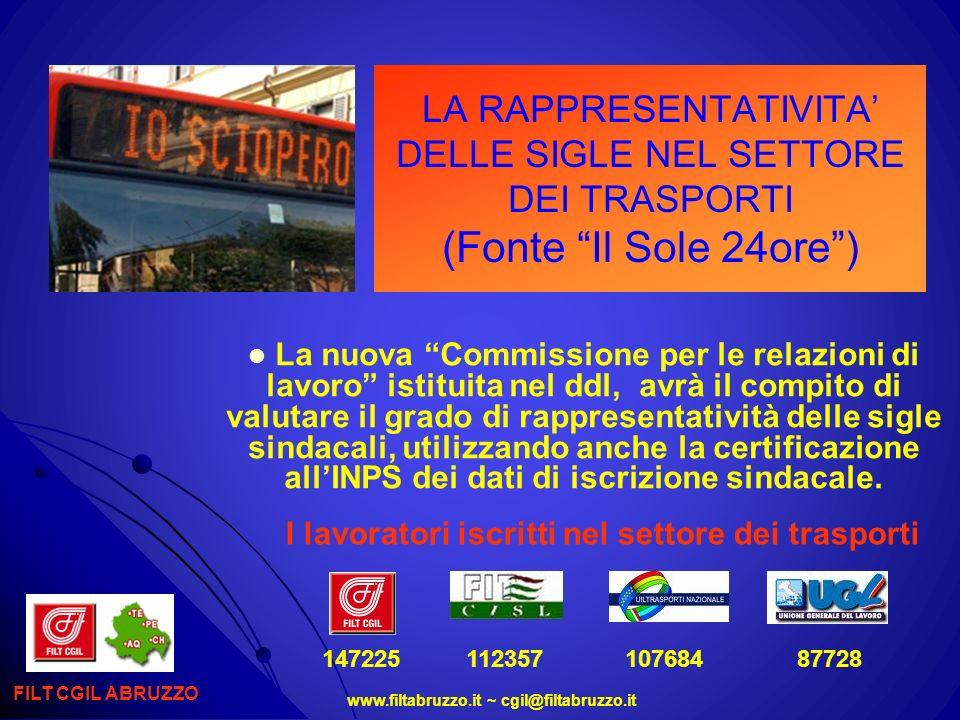 www.filtabruzzo.it ~ cgil@filtabruzzo.it LA RAPPRESENTATIVITA DELLE SIGLE NEL SETTORE DEI TRASPORTI (Fonte Il Sole 24ore) La rappresentatività delle sigle sindacali trasporto pubblico locale FILT CGIL ABRUZZO 22%14%6% 22%