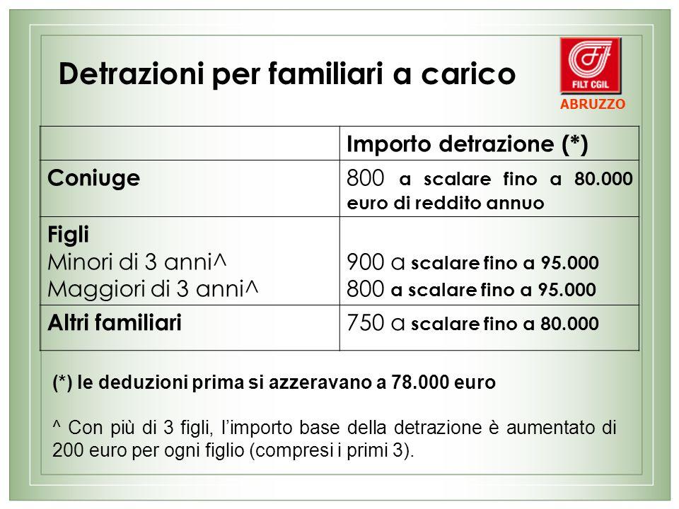 Detrazioni per familiari a carico Importo detrazione (*) Coniuge 800 a scalare fino a 80.000 euro di reddito annuo Figli Minori di 3 anni^ Maggiori di 3 anni^ 900 a scalare fino a 95.000 800 a scalare fino a 95.000 Altri familiari 750 a scalare fino a 80.000 (*) le deduzioni prima si azzeravano a 78.000 euro ^ Con più di 3 figli, limporto base della detrazione è aumentato di 200 euro per ogni figlio (compresi i primi 3).