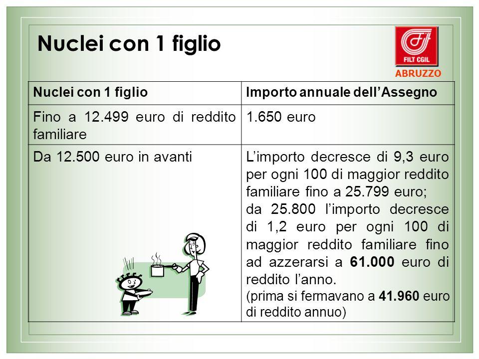 Nuclei con 2 figli Importo annuale dellAssegno Fino a 12.499 euro di reddito familiare 3.100 euro Da 12.500 euro in avantiLimporto decresce di 13 euro per ogni 100 di maggior reddito familiare e fino a un reddito di 29.999 euro; da 30.000 in poi limporto decresce di 2,3 euro per ogni 100 di maggior reddito familiare fino ad azzerarsi a 66.500 euro (prima si fermavano a 47.815 euro di reddito annuo) ABRUZZO