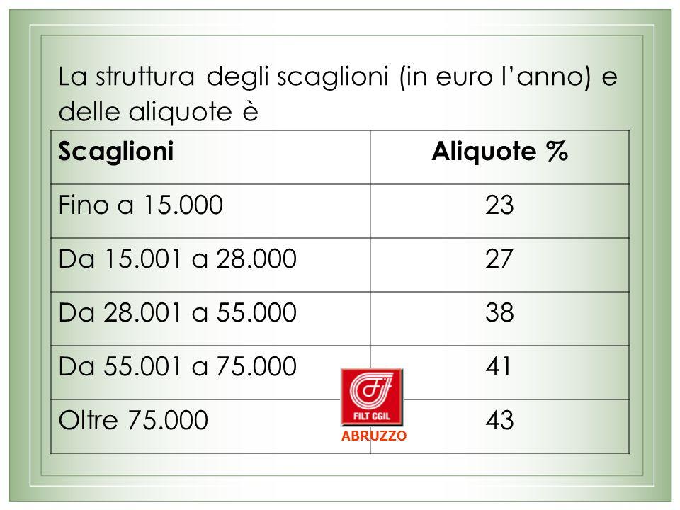 La struttura degli scaglioni (in euro lanno) e delle aliquote è ScaglioniAliquote % Fino a 15.00023 Da 15.001 a 28.00027 Da 28.001 a 55.00038 Da 55.001 a 75.00041 Oltre 75.00043 ABRUZZO