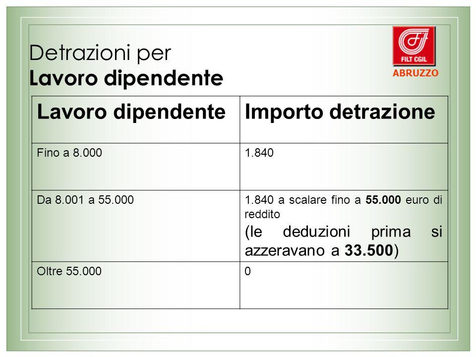Detrazioni per Lavoro dipendente Lavoro dipendenteImporto detrazione Fino a 8.0001.840 Da 8.001 a 55.0001.840 a scalare fino a 55.000 euro di reddito (le deduzioni prima si azzeravano a 33.500) Oltre 55.0000 ABRUZZO