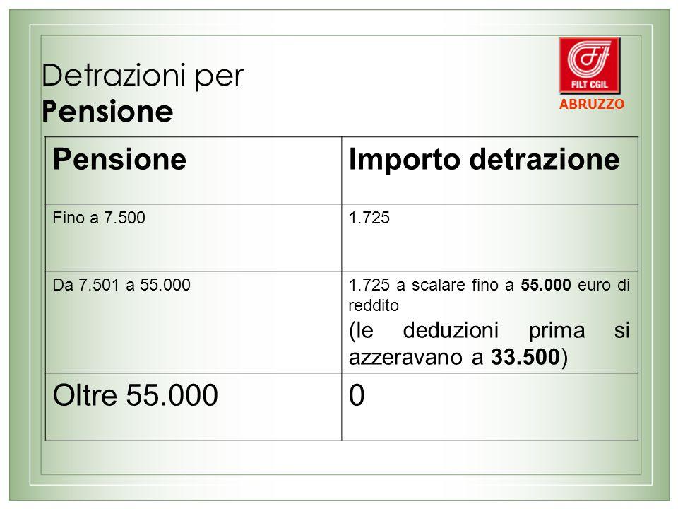 Detrazioni per Pensione PensioneImporto detrazione Fino a 7.5001.725 Da 7.501 a 55.0001.725 a scalare fino a 55.000 euro di reddito (le deduzioni prima si azzeravano a 33.500) Oltre 55.0000 ABRUZZO