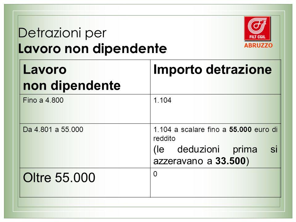 Detrazioni per Lavoro non dipendente Lavoro non dipendente Importo detrazione Fino a 4.8001.104 Da 4.801 a 55.0001.104 a scalare fino a 55.000 euro di reddito (le deduzioni prima si azzeravano a 33.500) Oltre 55.000 0 ABRUZZO
