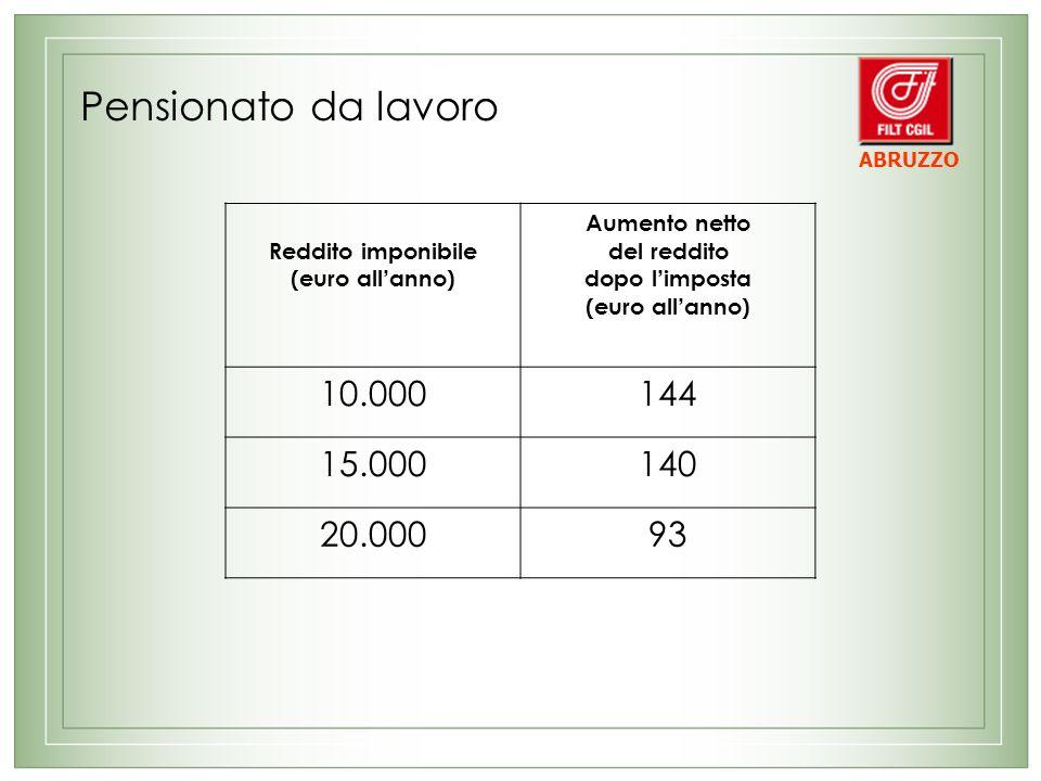 Pensionato da lavoro Reddito imponibile (euro all anno) Aumento netto del reddito dopo l imposta (euro all anno) 10.000144 15.000140 20.00093 ABRUZZO