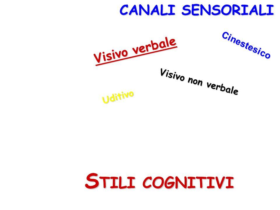 CANALI SENSORIALI STILI COGNITIVI C i n e s t e s i c o Visivo verbale Visivo non verbale U d i t i v o