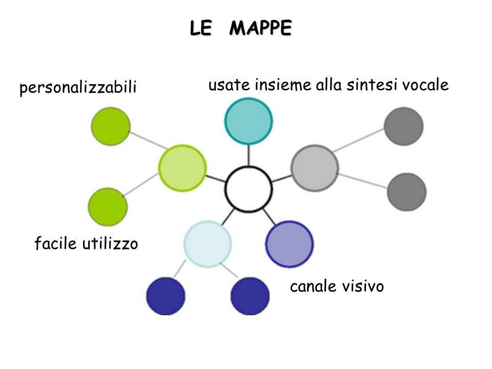 personalizzabili facile utilizzo canale visivo usate insieme alla sintesi vocale LE MAPPE