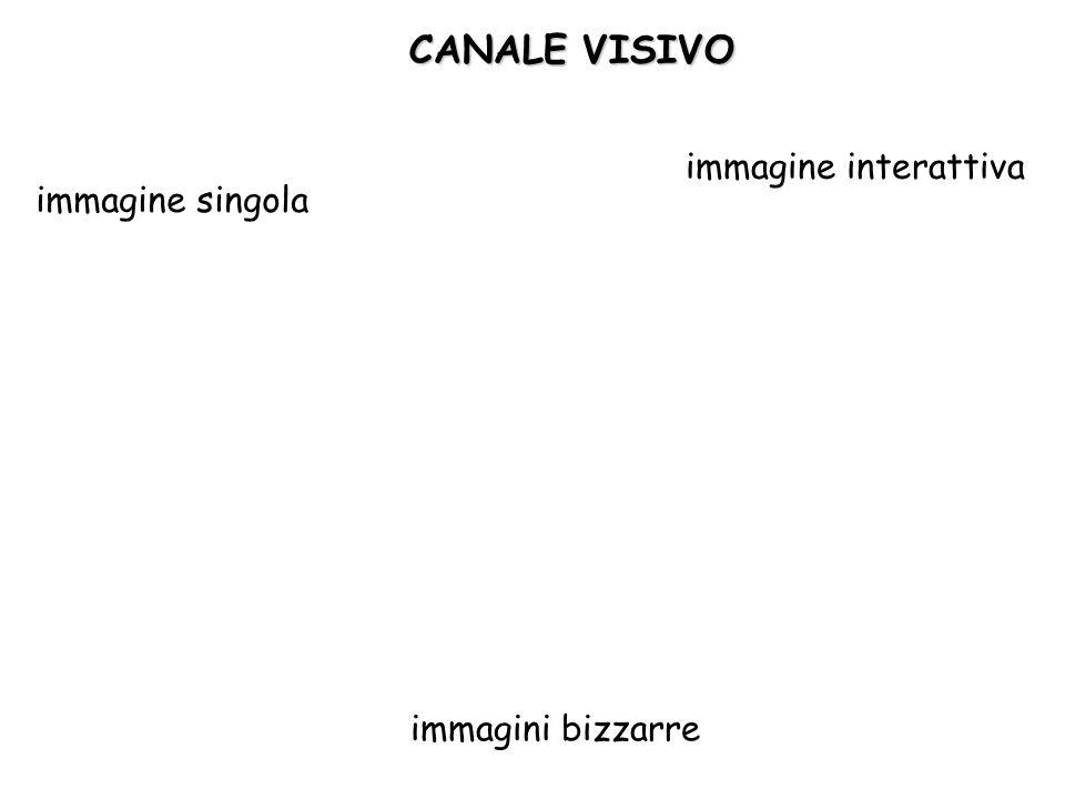 CANALE VISIVO immagine singola immagine interattiva immagini bizzarre