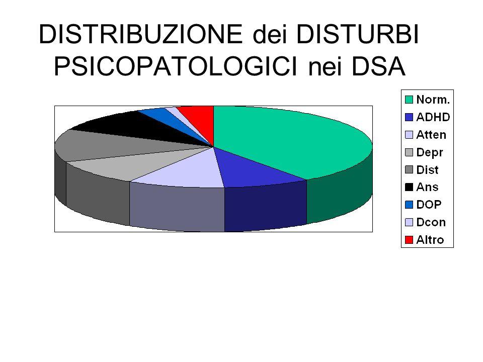 DISTRIBUZIONE dei DISTURBI PSICOPATOLOGICI nei DSA