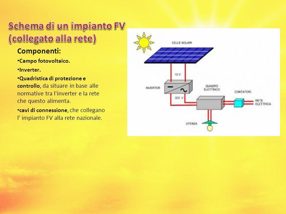 Componenti: Campo fotovoltaico. Inverter. Quadristica di protezione e controllo, da situare in base alle normative tra l'inverter e la rete che questo