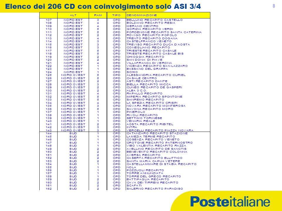 05/05/2014 8 Elenco dei 206 CD con coinvolgimento solo ASI 3/4