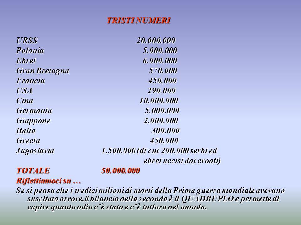 TRISTI NUMERI URSS20.000.000 Polonia 5.000.000 Ebrei 6.000.000 Gran Bretagna 570.000 Francia 450.000 USA 290.000 Cina 10.000.000 Germania 5.000.000 Gi