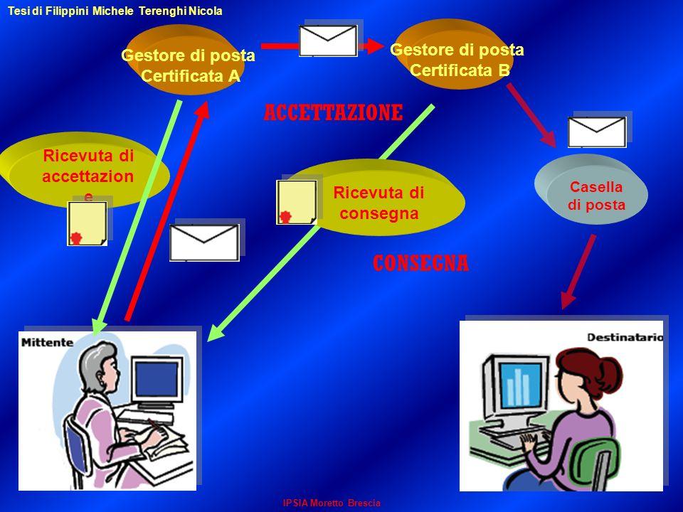 Gestore di posta Certificata A Ricevuta di accettazion e Gestore di posta Certificata B Ricevuta di consegna Casella di posta IPSIA Moretto Brescia Te