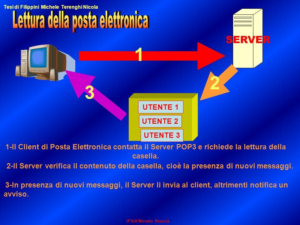 IPSIA Moretto Brescia UTENTE 2 UTENTE 3 UTENTE 1 1 2 3 SERVER 3-In presenza di nuovi messaggi, il Server li invia al client, altrimenti notifica un av