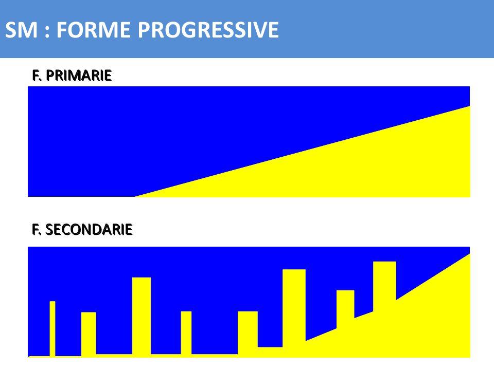 SM : FORME PROGRESSIVE F. PRIMARIE F. SECONDARIE