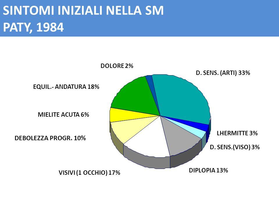 D. SENS.(VISO) 3% LHERMITTE 3% DIPLOPIA 13% VISIVI (1 OCCHIO) 17% MIELITE ACUTA 6% EQUIL.- ANDATURA 18% DOLORE 2% D. SENS. (ARTI) 33% SINTOMI INIZIALI