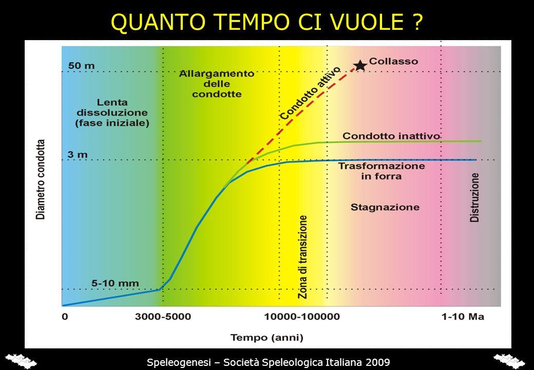 QUANTO TEMPO CI VUOLE ? Speleogenesi – Società Speleologica Italiana 2009
